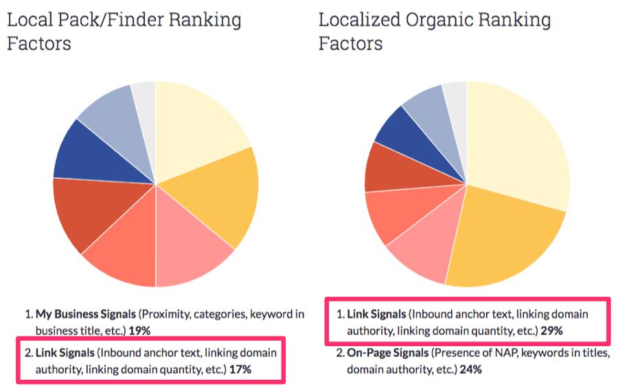 moz ranking factors study