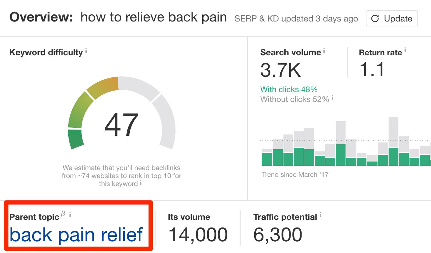 Palavras-chave para aliviar dores nas costas