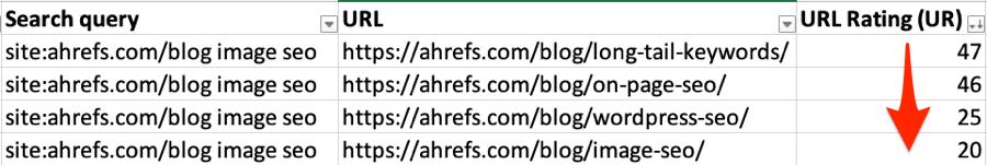 """Avaliação da url da barra de ferramentas ahrefs 1 """"srcset ="""" https://i1.wp.com/ahrefs.com/blog/wp-content/uploads/2019/01/ahrefs-toolbar-url-rating-1.png?ssl=1 900w, https://ahrefs.com/ blog / conteúdo-wp / uploads / 2019/01 / ahrefs-toolbar-url-rating-1-768x129.png 768w, https://ahrefs.com/blog/wp-content/uploads/2019/01/ahrefs-toolbar -url-rating-1-680x114.png 680w """"tamanhos ="""" (largura max: 900px) 100vw, 900px"""