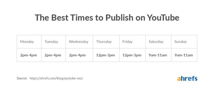 youtube publish times