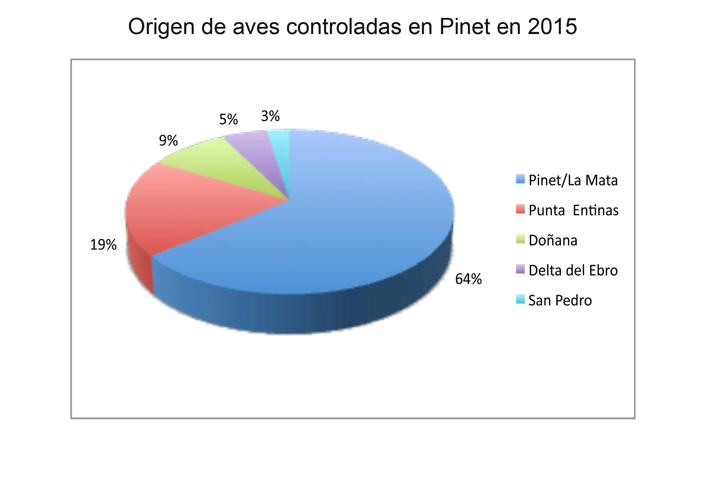 grafico-picofina-origen-2015