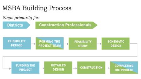 Mass. Building Authority process diagram