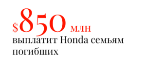 $850 млн выплатит Honda семьям погибших