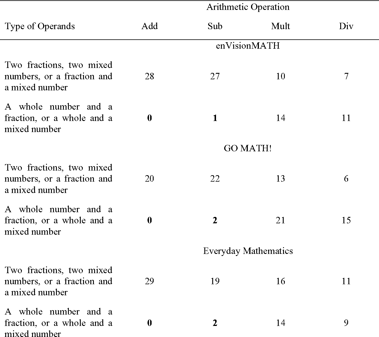 Table 5 From A Computational Model Of Fraction Arithmetic In Press Psychological Review