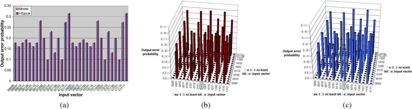 Maximum error modeling for fault tolerant computation using maximum     Maximum error modeling for fault tolerant computation using maximum a  posteriori  MAP  hypothesis