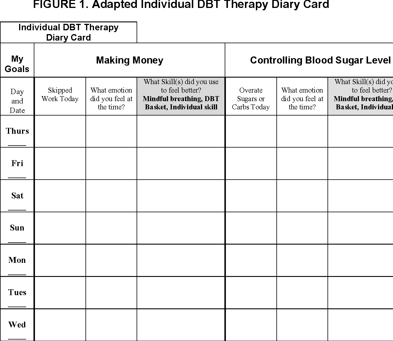 Figure 1 From Dialectical Behavior Therapy Dbt For