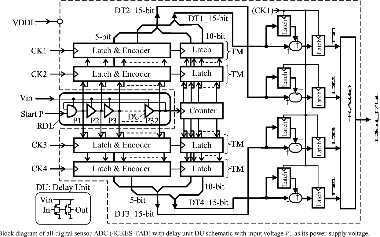 Figure 2 From All Digital 0 016mm2 Reconfigurable Sensor Adc Using 4ckes Tad In 65nm Digital