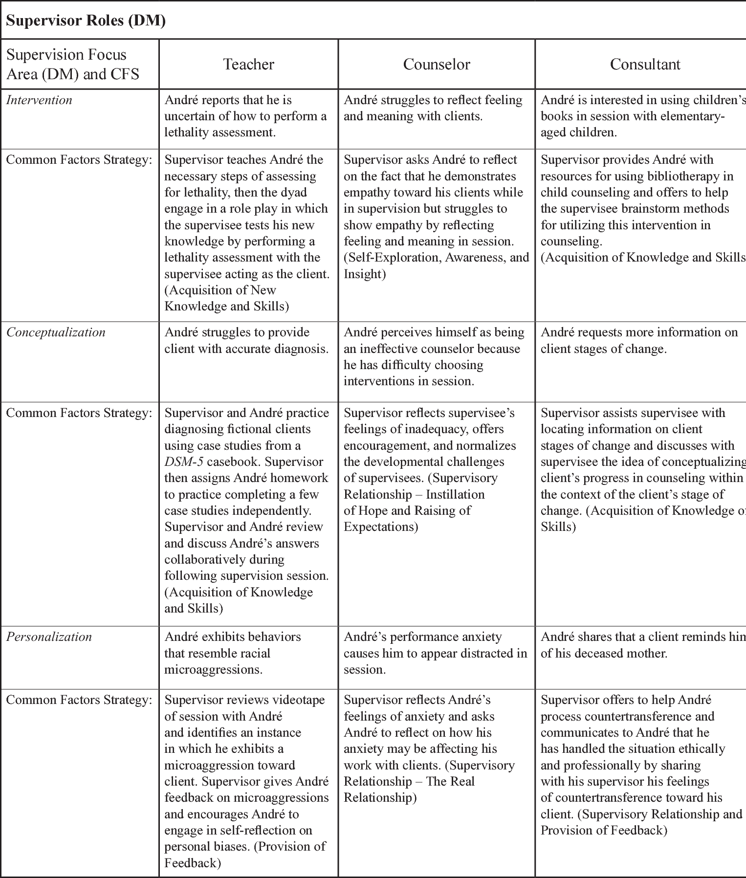 Table 1 From The Common Factors Discrimination Model An
