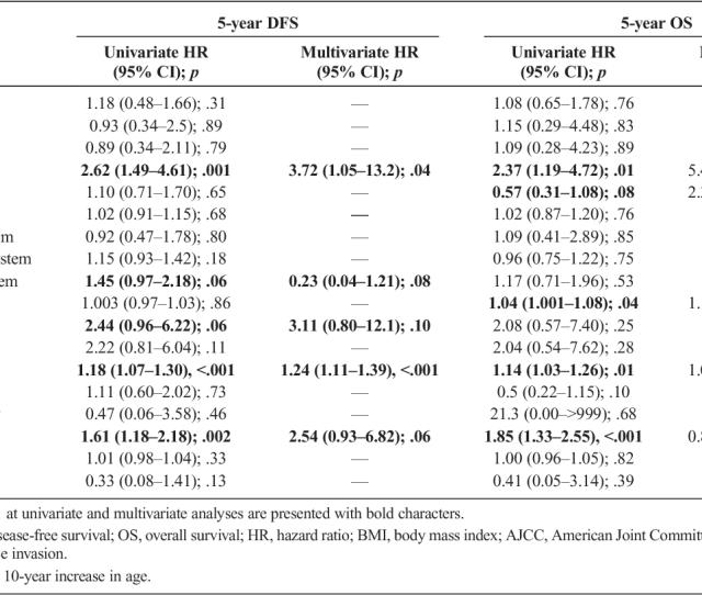 Surgical Management And Prognostic Factors Of Vulvovaginal Melanoma Semantic Scholar