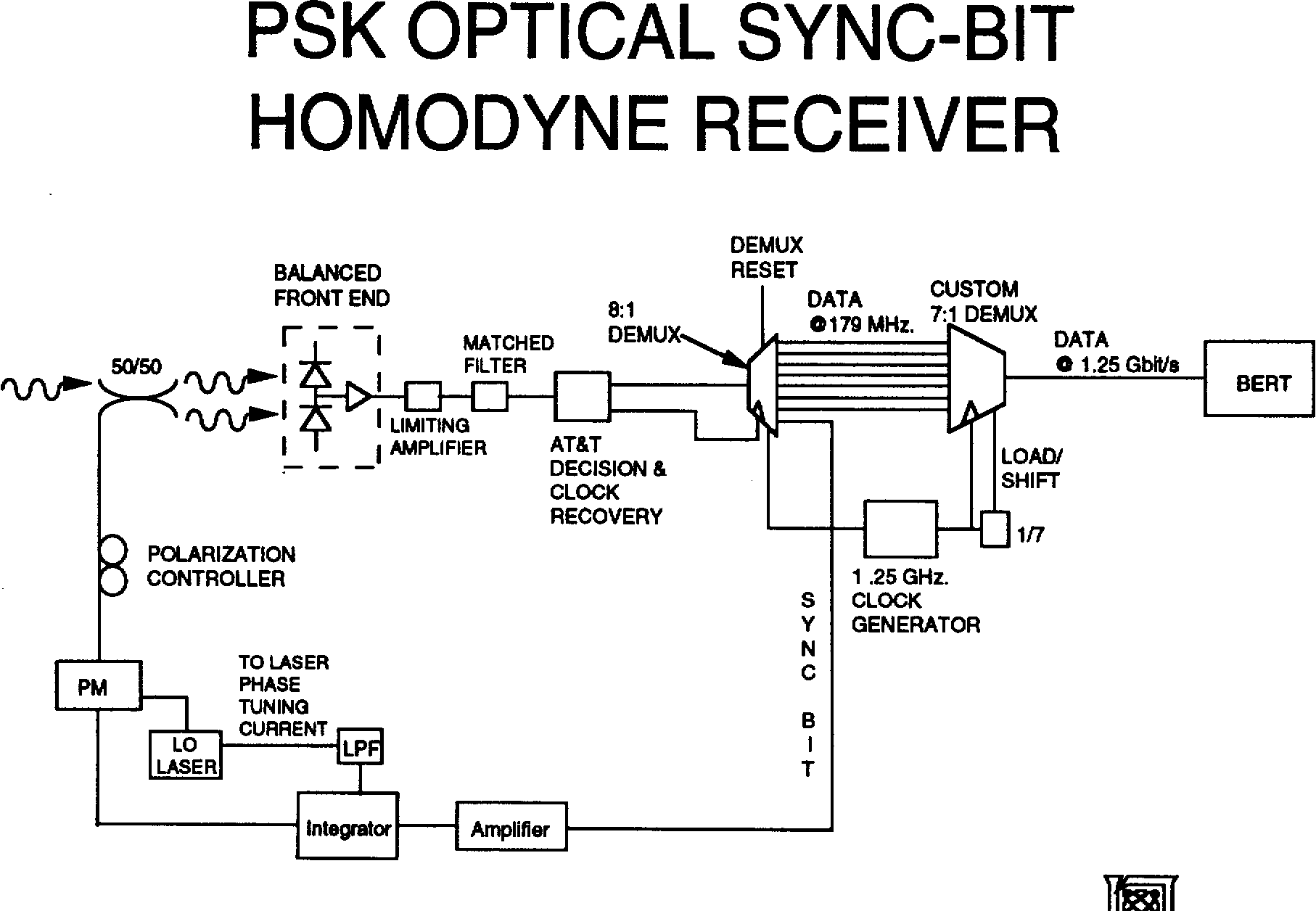 8 Psk Block Diagram
