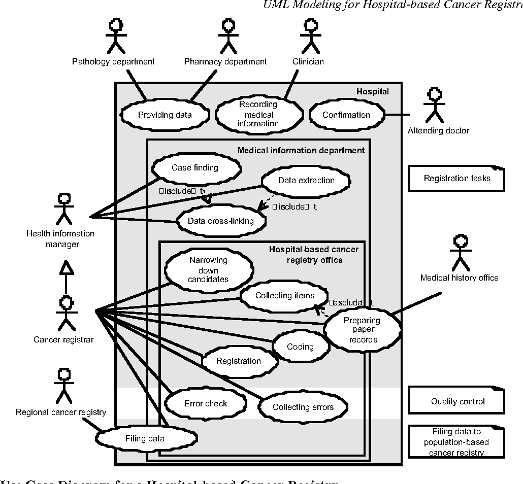 Figure 4 From Unified Modeling Language Uml For Hospital