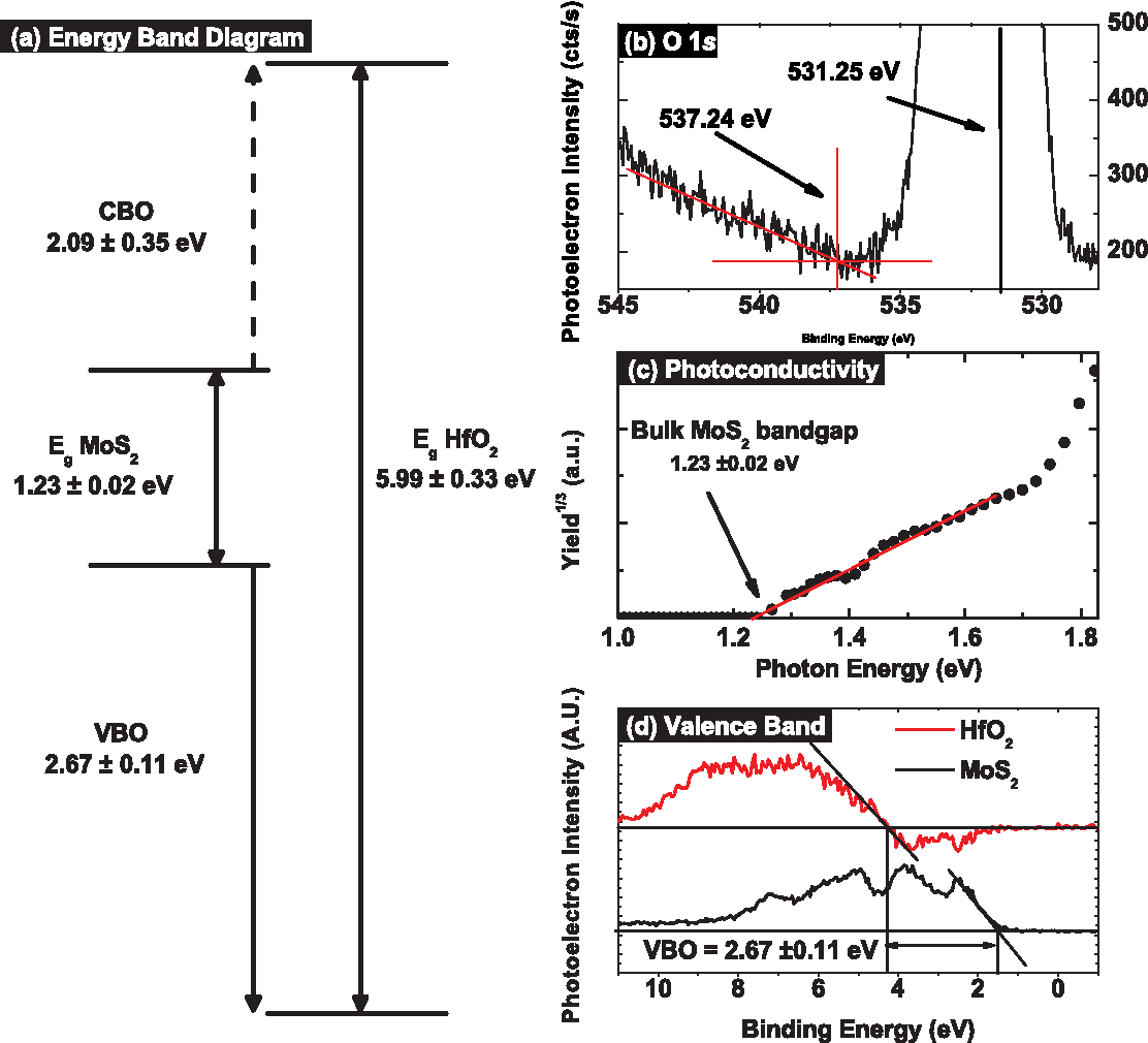 Figure 5 From Hfo 2 On Mos 2 By Atomic Layer Deposition