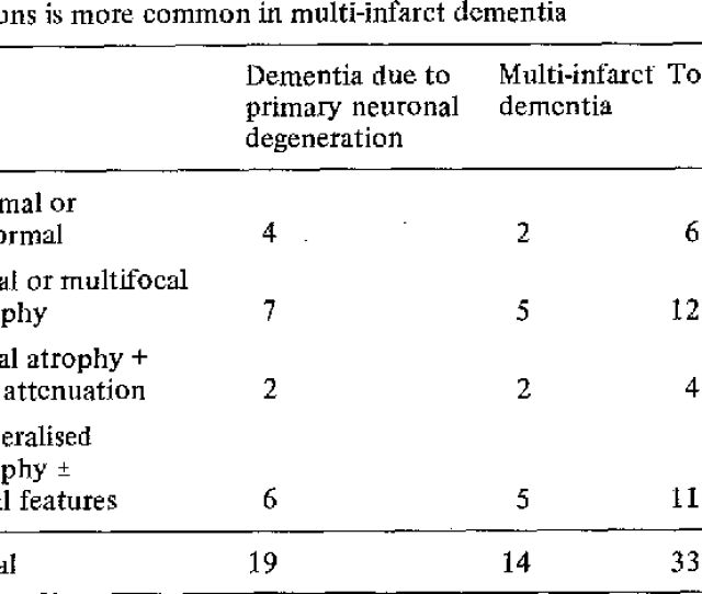 Comparison Of Angiographic And Ct Findings Between Patients With Multi Infarct Dementia And Those With Dementia Due To Primary Neuronal Degeneration