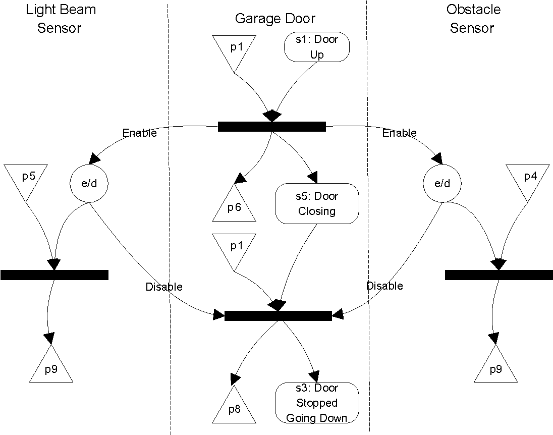 Figure 16 From A Visual Formalism For Interacting Systems