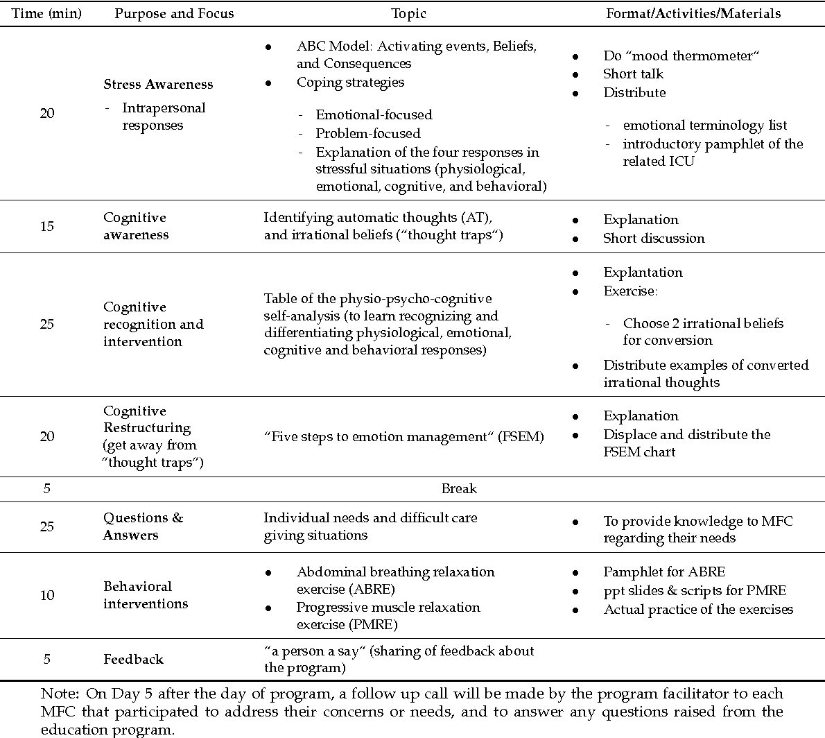 Table 1 From A Brief Cognitive Behavioral Psycho Education