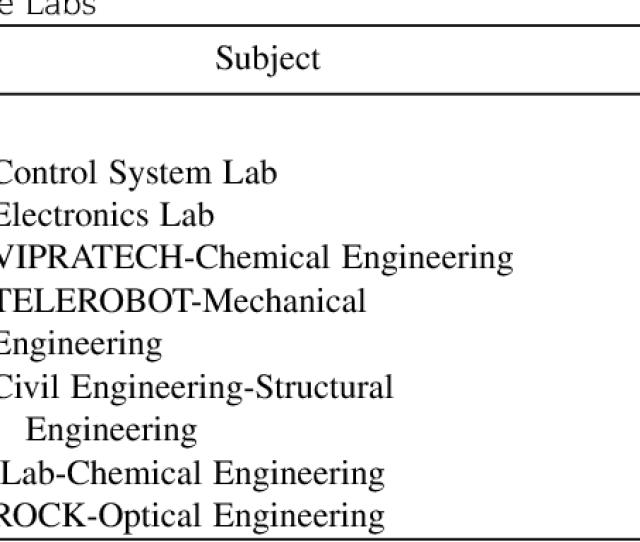 Virtual Laboratories In Engineering Education The Simulation Lab And Remote Lab Semantic Scholar