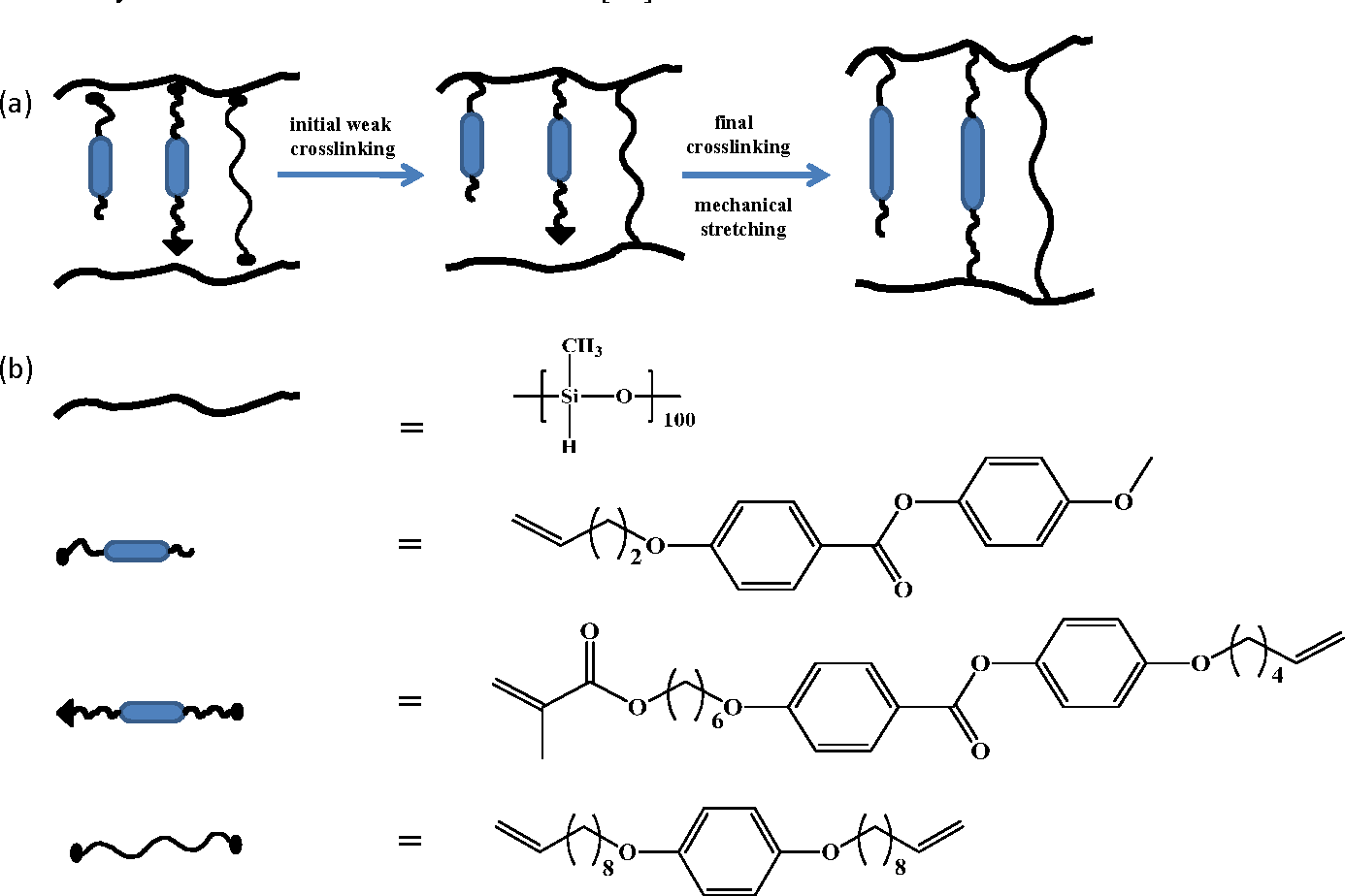 Figure 4 From Photo Responsive Shape Memory And Shape
