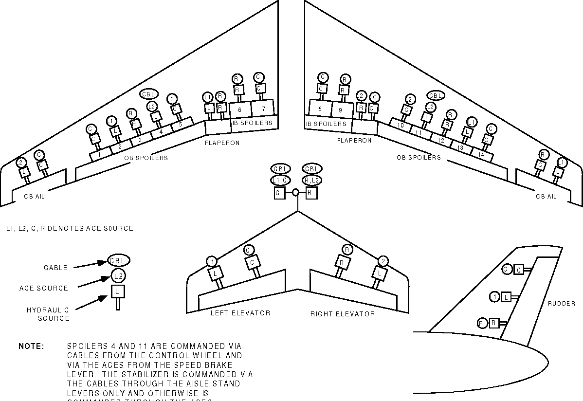 Design Considerations In Boeing 777 Fly By Wire Computers