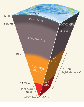 Figure 1 from Earth science  Probing the core s light elements     Figure 1   Cross section of Earth s interior  Depths for the various  regions are
