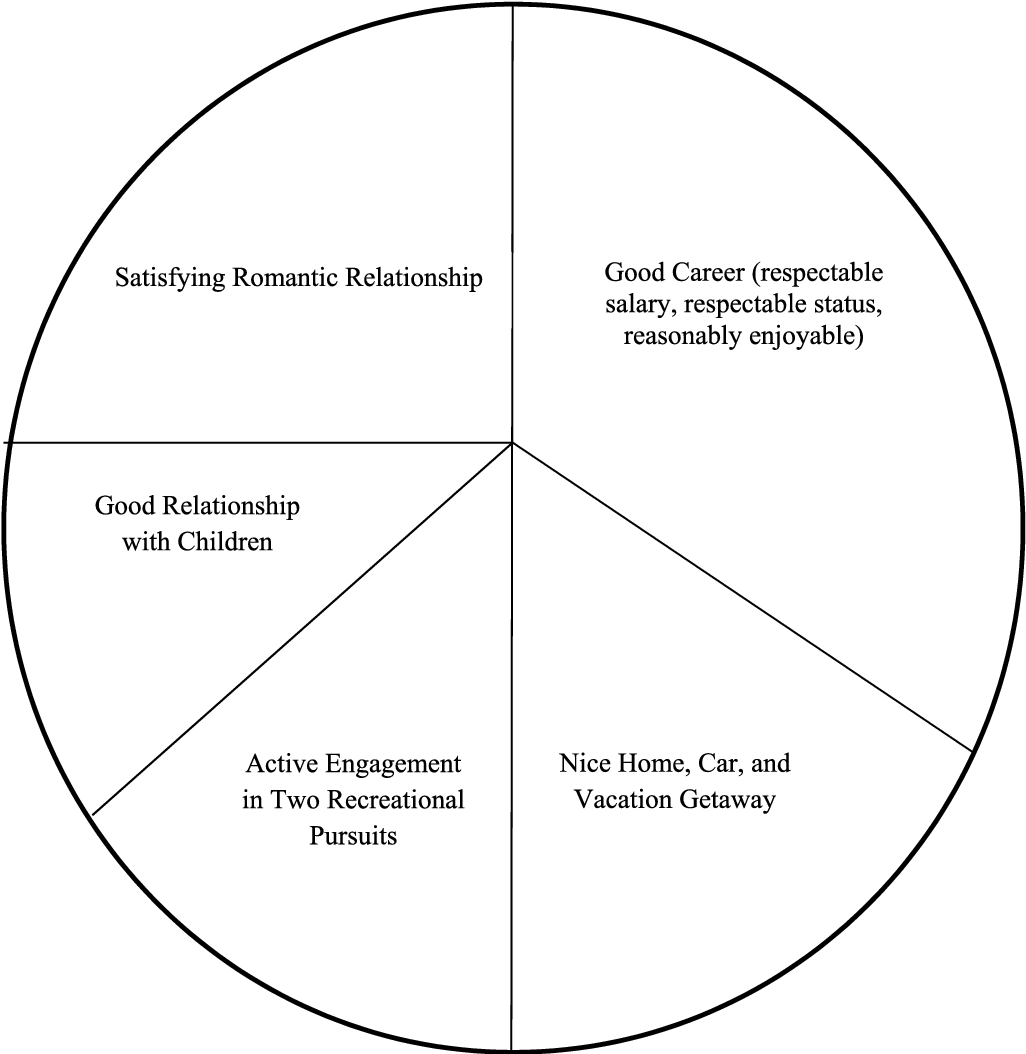 Figure 3 From 2 Modification Of Core Beliefs In Cognitive