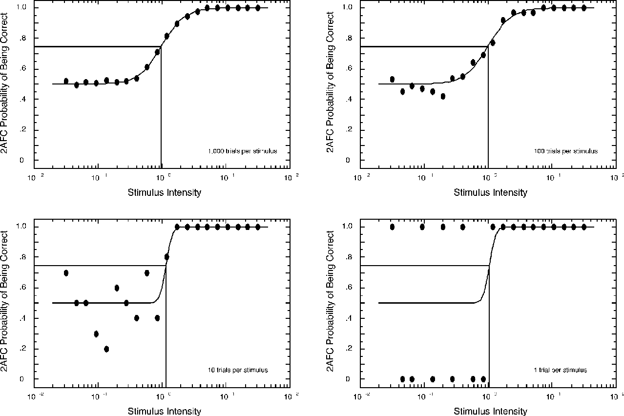 Figure 1 From Fast And Accurate Measurement Of Taste And