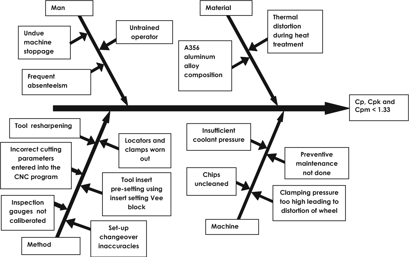 Figure 5 From Process Capability Improvement Through Dmaic