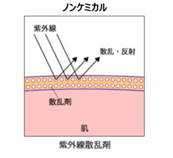 紫外線散乱剤