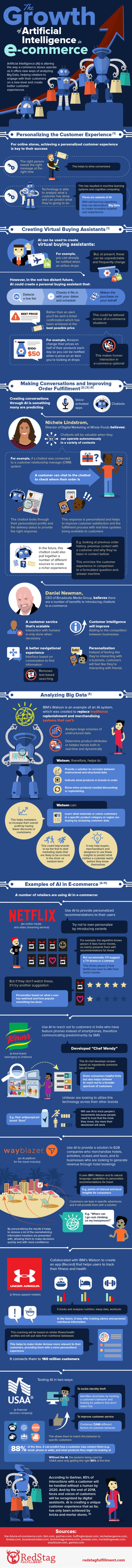 the-growth-of-artifical-intelligence-in-e-commerce-04-1