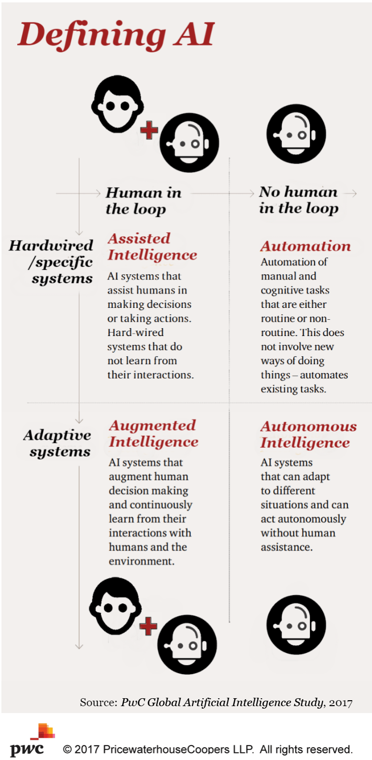 An infographic by PwC - defining AI