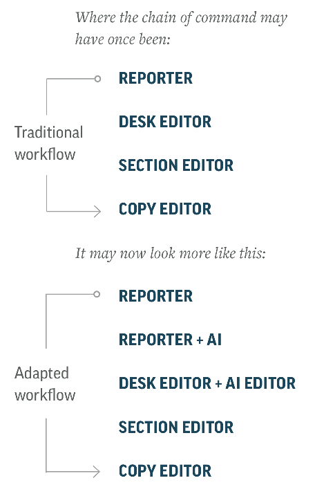 AI-adapted newsroom workflow, AP