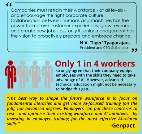 Only 1 in 4 workers strongly agree their company has given them the skills needed to succeed with AI. Click image for full infographic.