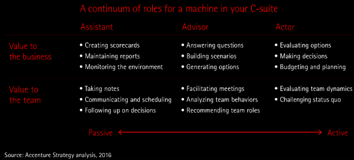 'A Machine In The C-Suite' - Source
