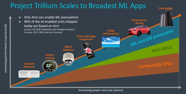 Project Trillium Scales to Broadest ML Apps.jpg-1240x0
