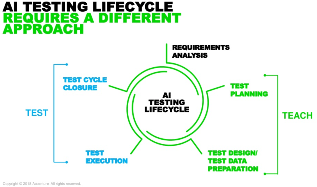 AI testing lifecycle - Accenture