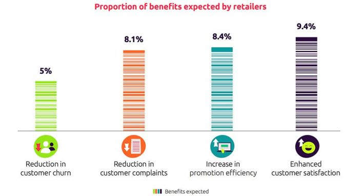 2019-01-14-124551850-Proportion-of-benefits-expected-by-retailers