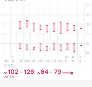 iPhoneで血圧を記録する