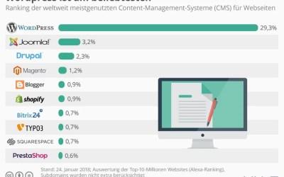 Infografik: WordPress ist am beliebtesten