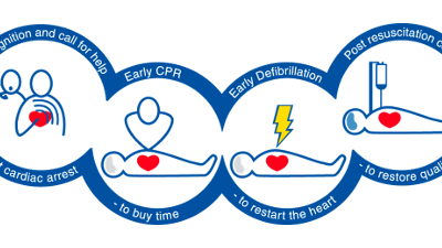 Super Bowl Sunday CPR + AED Training