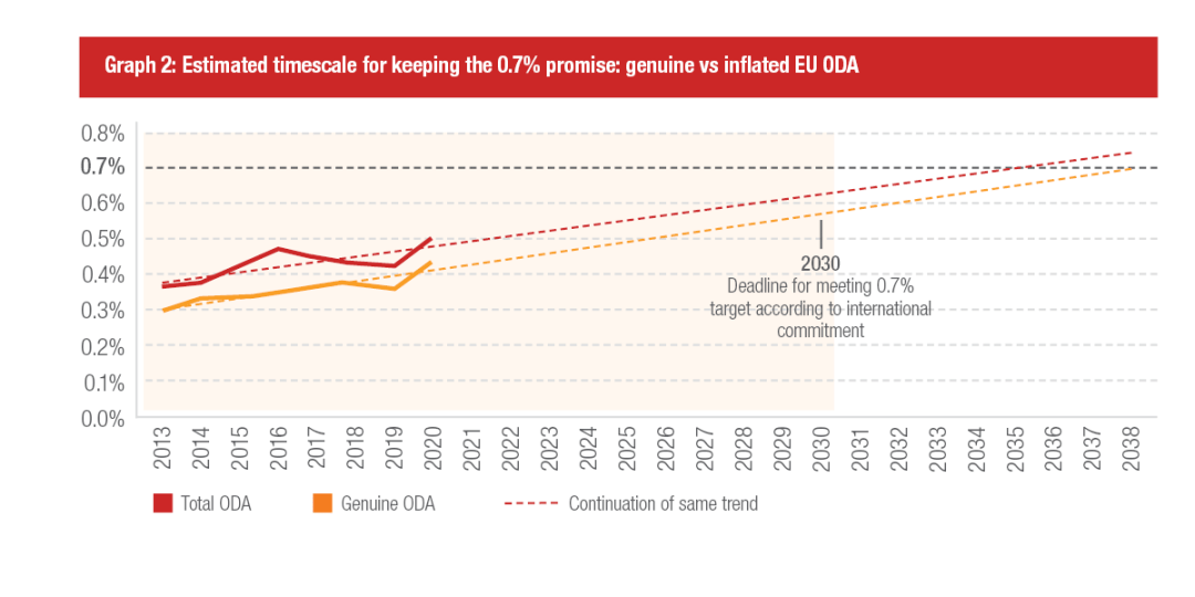 Graph 2: Estimated timescale for keeping the 0.7% promise: genuine vs inflated EU ODA