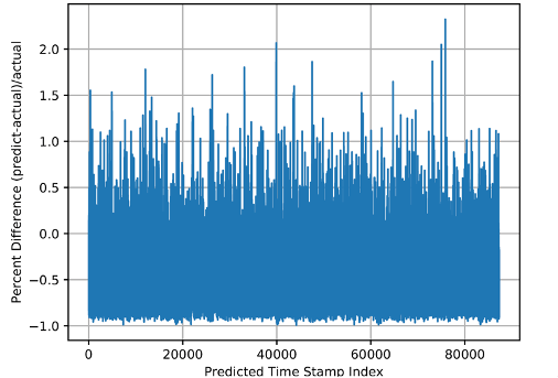 predicting time stamp for large appliance manufacturer using NeoPulse platform