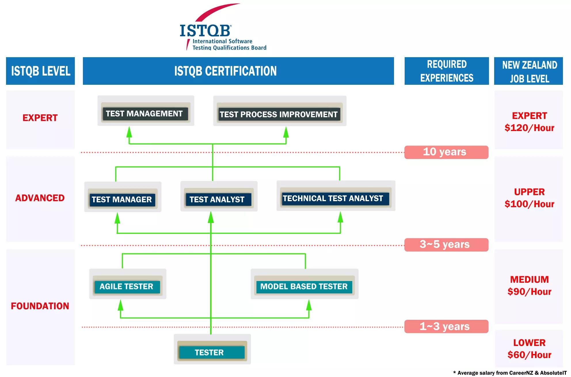 Istqb certification overview aiit istqb certification overview xflitez Images