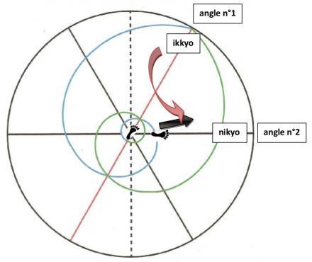 Apertura de tori al realizar Nikyo sobre el segundo radio, a 60 grados del primero.