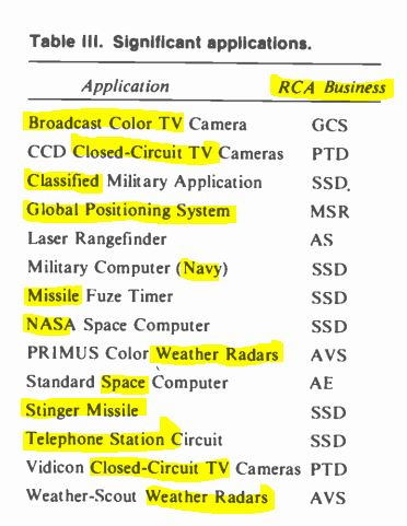 RCA's Electronics Businesses. (Jul. 01, 1980). Vol. 26, No. 01, p. 68. RCA Engineer.