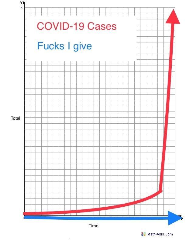 corona covid chart