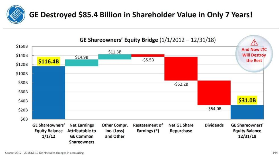 ge destroys shareholder value