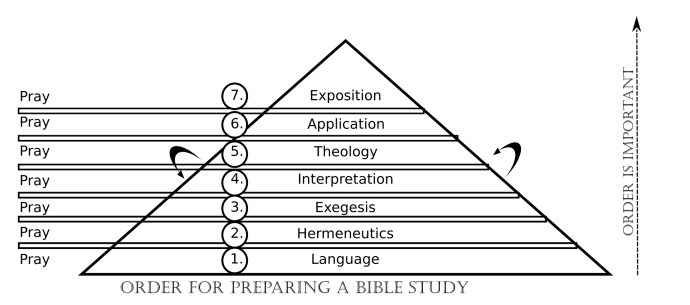 bible-triangle