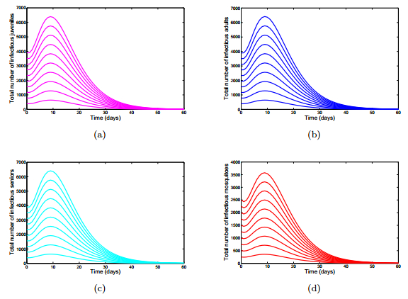 Optimal control and cost-effectiveness analysis of a three ...