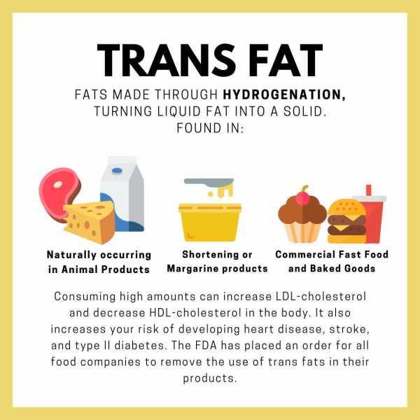 bahaya lemak trans