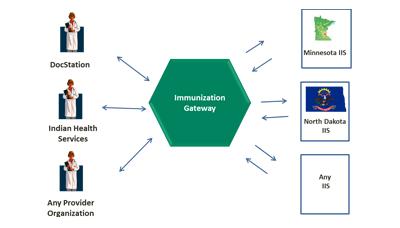Provider to IIS Interoperability (IZ Gateway) Project