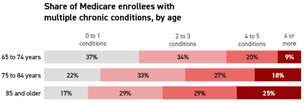 Medicare Enrollees with Multiple Chronic Conditions